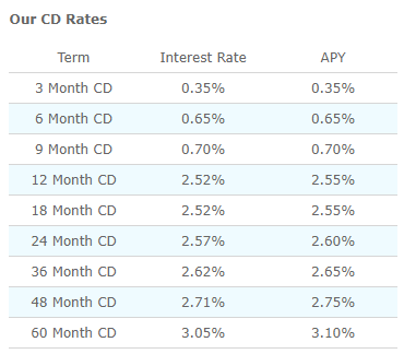 barclays-us-online-cds-rates-22-oct-18